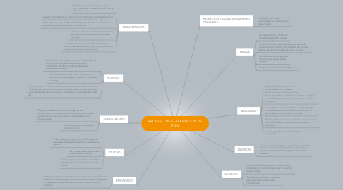 Mind Map: PROCESO DE ELABORACION DE PAN