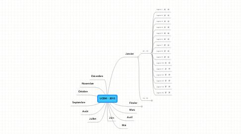 Mind Map: UCEM - 2010