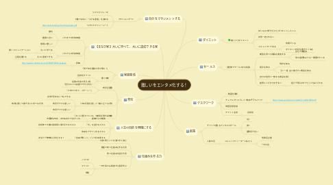Mind Map: 難しいをエンタメ化する!