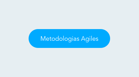 Mind Map: Metodologias Agiles