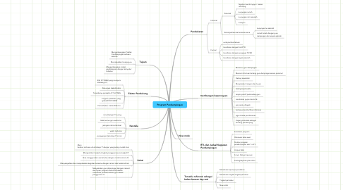 Mind Map: Program Pendampingan
