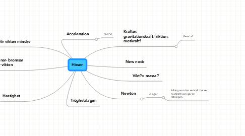 Mind Map: Hissen