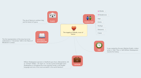Mind Map: The tragedy of Othello, moor of Venice