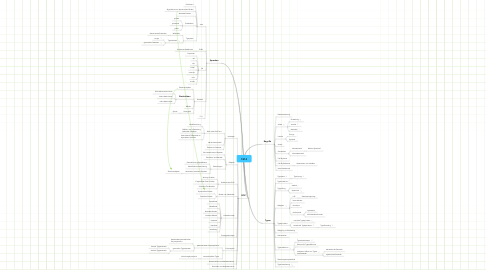Mind Map: 1814