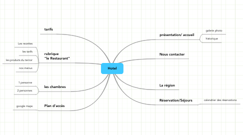 Mind Map: Hotel