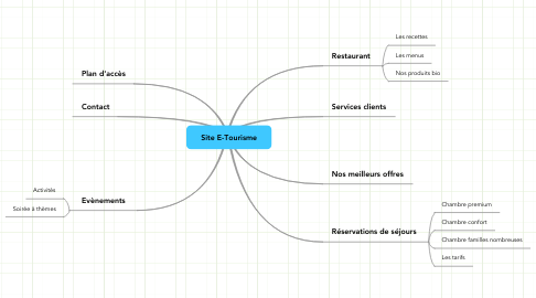 Mind Map: Site E-Tourisme