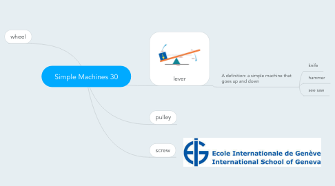 Mind Map: Simple Machines 30