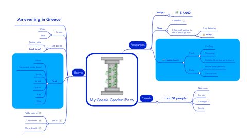 Mind Map: My Greek Garden Party