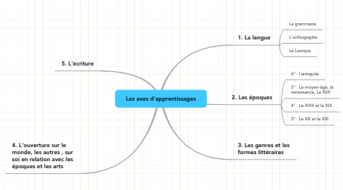 Mind Map: Les axes d'apprentissages