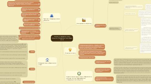 Mind Map: Человек в информационном обществе. Информационный образ жизни