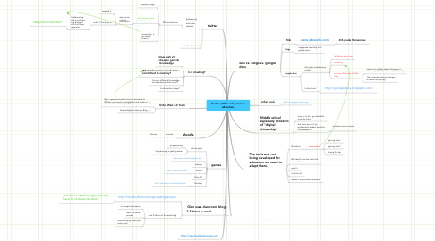 Mind Map: Twitter, Wikis and games in education.