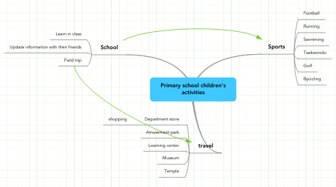 Mind Map: Primary school children's activities