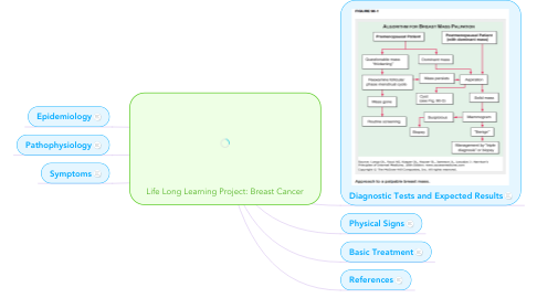 Mind Map: Life Long Learning Project: Breast Cancer