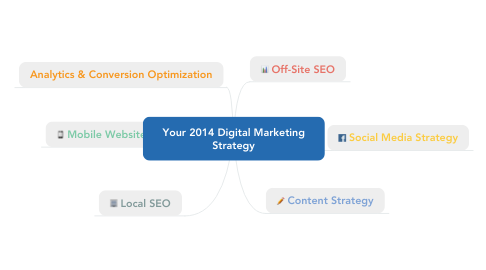 Mind Map: Your 2014 Digital Marketing Strategy