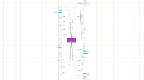 Mind Map: Free eLearning Tools go to http://bit.ly/tracytools for updated list (easier to search topics and add suggestions to the list) - June 2014 -
