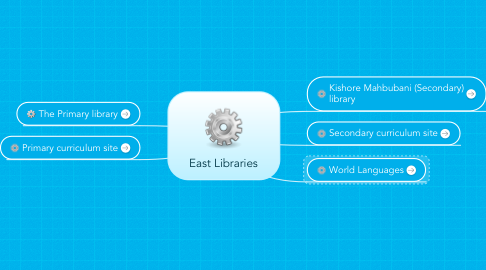 Mind Map: East Libraries