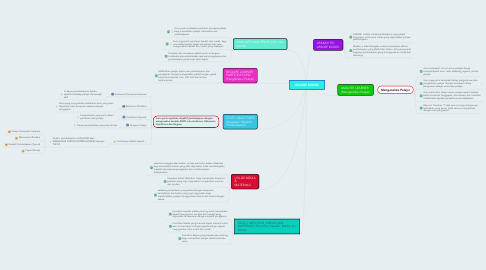 Mind Map: ASSURE MODEL