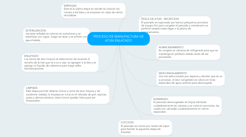 Mind Map: PROCESO DE MANUFACTURA DE ATUN ENLATADO