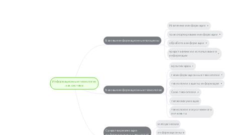 Mind Map: Информационные технологии как система