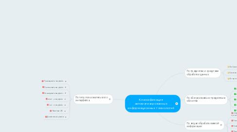 Mind Map: Классификация автоматизированных информационных технологий