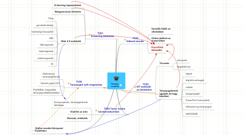 Mind Map: Tenegen  modulok