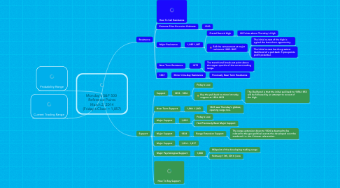 Mind Map: Monday's S&P 500  Reference Points March 2, 2014 (Friday's Close = 1,857)