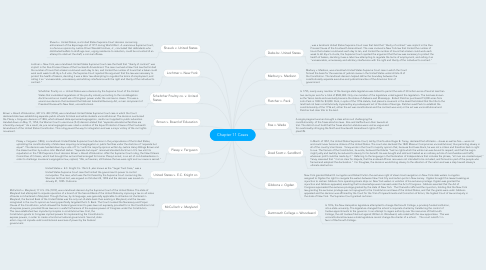 Mind Map: Chapter 11 Cases