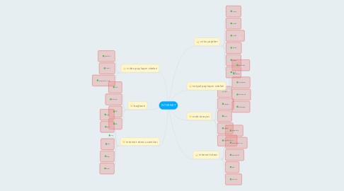 Mind Map: İNTERNET