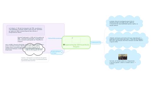 Mind Map: Implementações CIDH Guerrilha do Araguaia