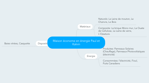 Mind Map: Maison économe en énergie Paul et Kalvin