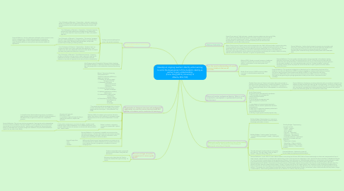 Mind Map: Develop an ongoing teacher's identity while learning to aid in the development of the student's identity as well as to gain understanding. [Fiona Hong (2014), University of Alberta, EDU 100]