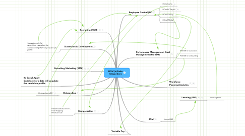 Mind Map: HCM (in)Suite Integrations