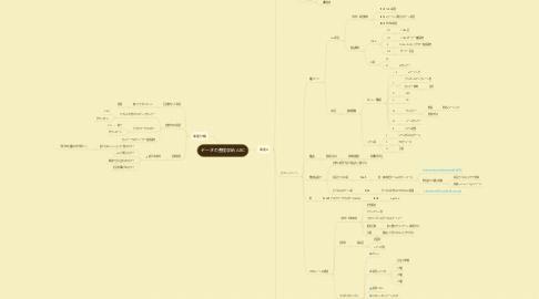 Mind Map: データの整理収納 ABC