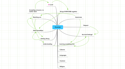 Mind Map: Diversity!