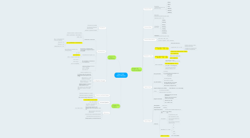 Mind Map: Chem 1332   Exam 2 Review