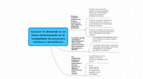 Mind Map: Conocer la demanda es unfactor determinante en larentabilidad de proyectosturísticos comunitarios