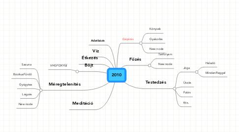 Mind Map: 2010