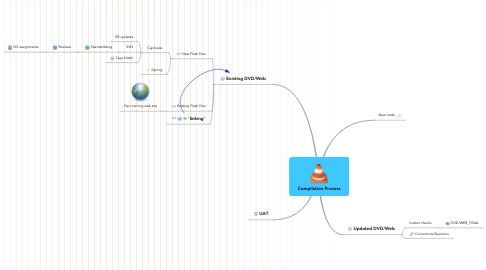 Mind Map: Compilation Process