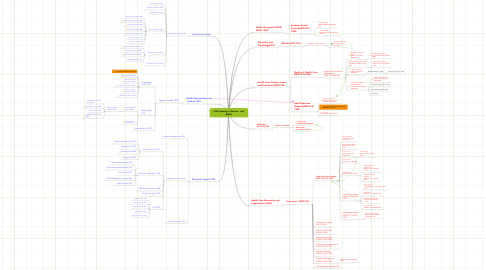 Mind Map: CER Indexing in Emtree   and MeSH