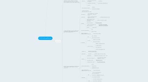 Mind Map: ООО ТатФундМонтаж