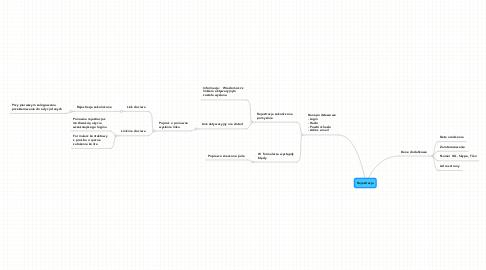 Mind Map: Rejestracja