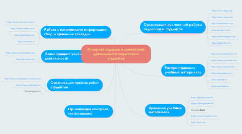 Mind Map: Интернет-сервисы в совместной деятельности педагогов и студентов