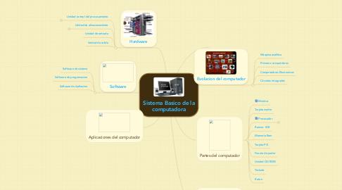 Mind Map: Sistema Basico de la computadora