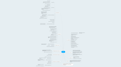 Mind Map: МЖК