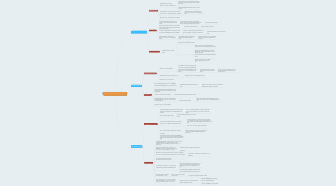 Mind Map: Section 4 Pushing Back the Axis