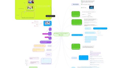 Mind Map: Paradigma Constructivista en Educación
