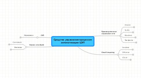 Mind Map: Средства управления процессомавтоматизации ЦЭП