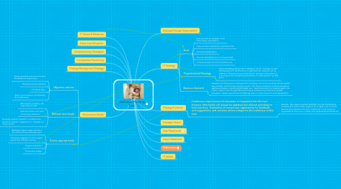 Mind Map: Discharge Planning Tool