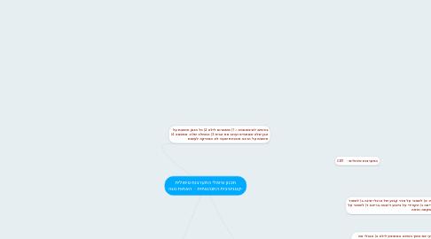Mind Map: תכנון טיפולי התערבות טיפולית -קוגניטיבית התנהגותית -  האחות נוגה