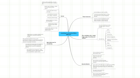 Mind Map: consulting to universities:What's different?